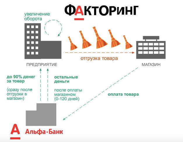 Альфа-Банк факторинг